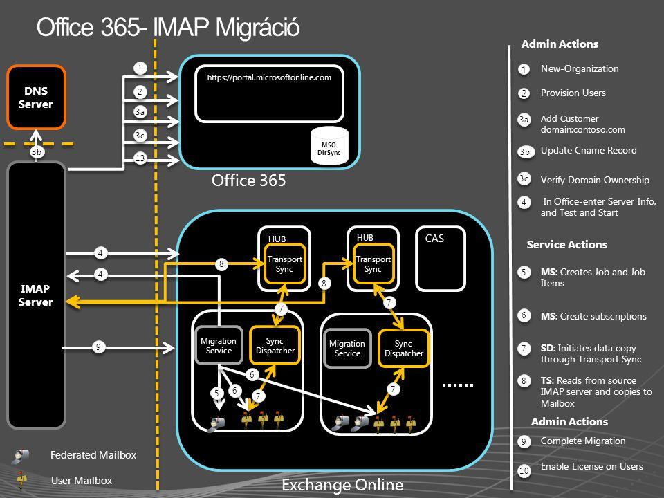 DNS Server IMAP Server New-Organization MSO DirSync HUB Migration Service Sync Dispatcher Federated Mailbox Us er M ail bo x 3a 1 1 https:// portal.mi