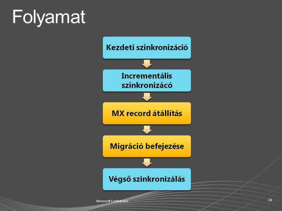 Kezdeti szinkronizáció Incrementális szinkronizácó MX record átállításMigráció befejezéseVégső szinkronizálás Microsoft Confidential 24