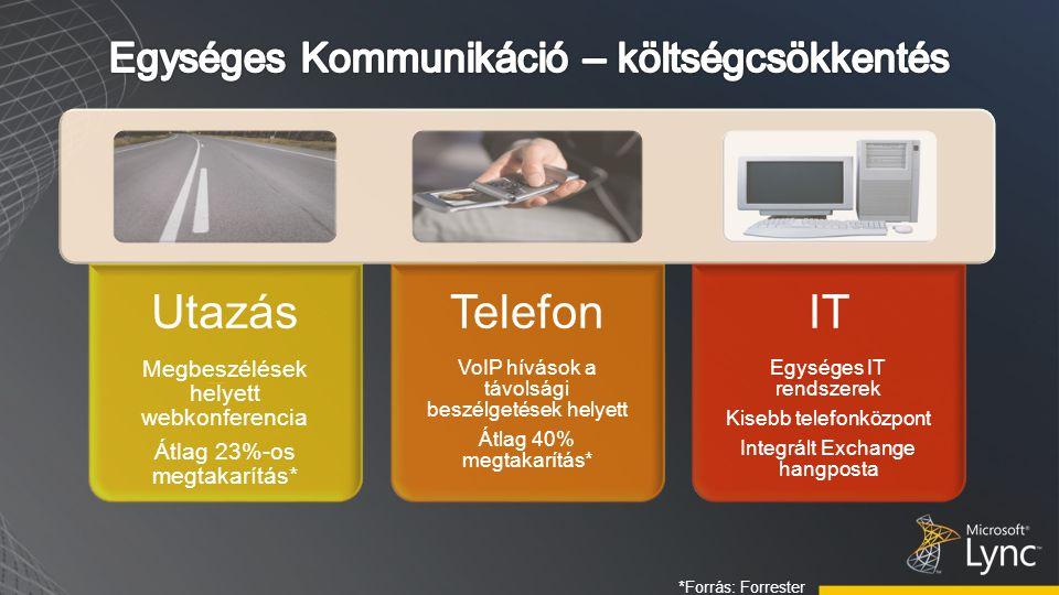 Utazás Megbeszélések helyett webkonferencia Átlag 23%-os megtakarítás* Telefon VoIP hívások a távolsági beszélgetések helyett Átlag 40% megtakarítás* IT Egységes IT rendszerek Kisebb telefonközpont Integrált Exchange hangposta *Forrás: Forrester