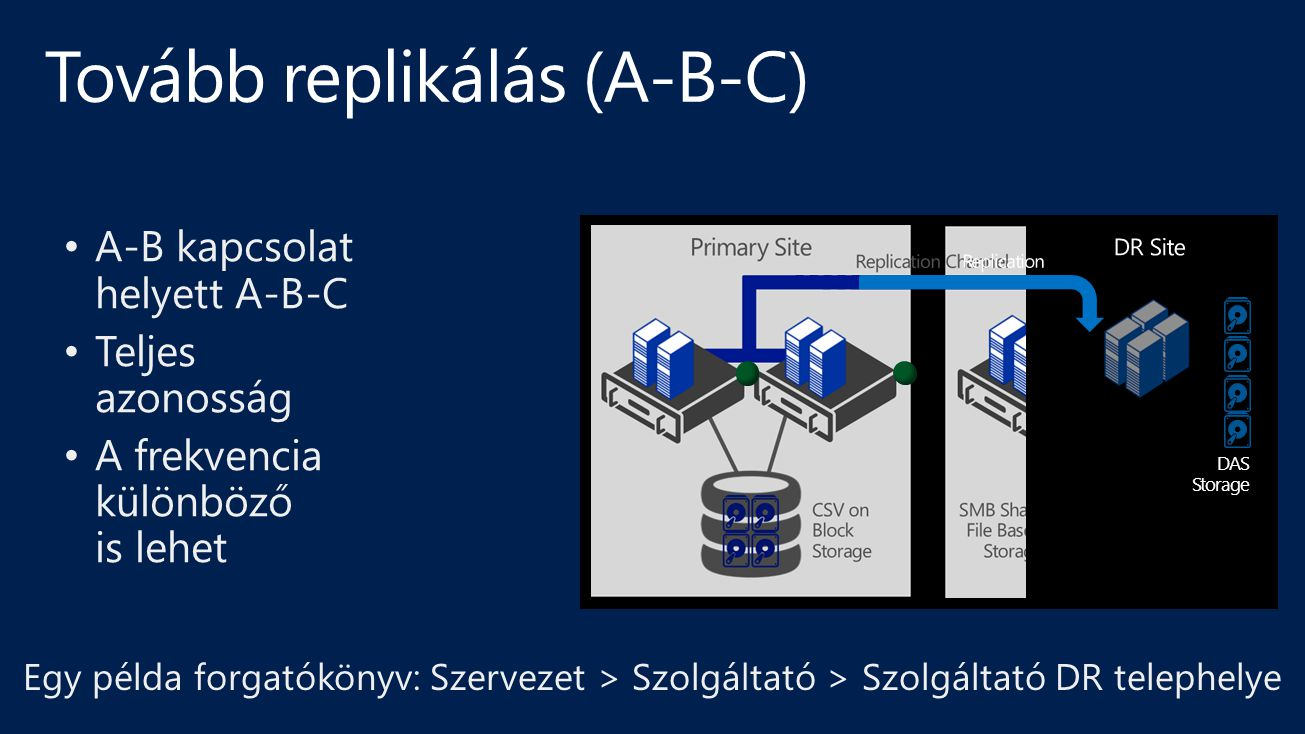 DAS Storage A-B kapcsolat helyett A-B-C Teljes azonosság A frekvencia különböző is lehet Egy példa forgatókönyv: Szervezet > Szolgáltató > Szolgáltató DR telephelye