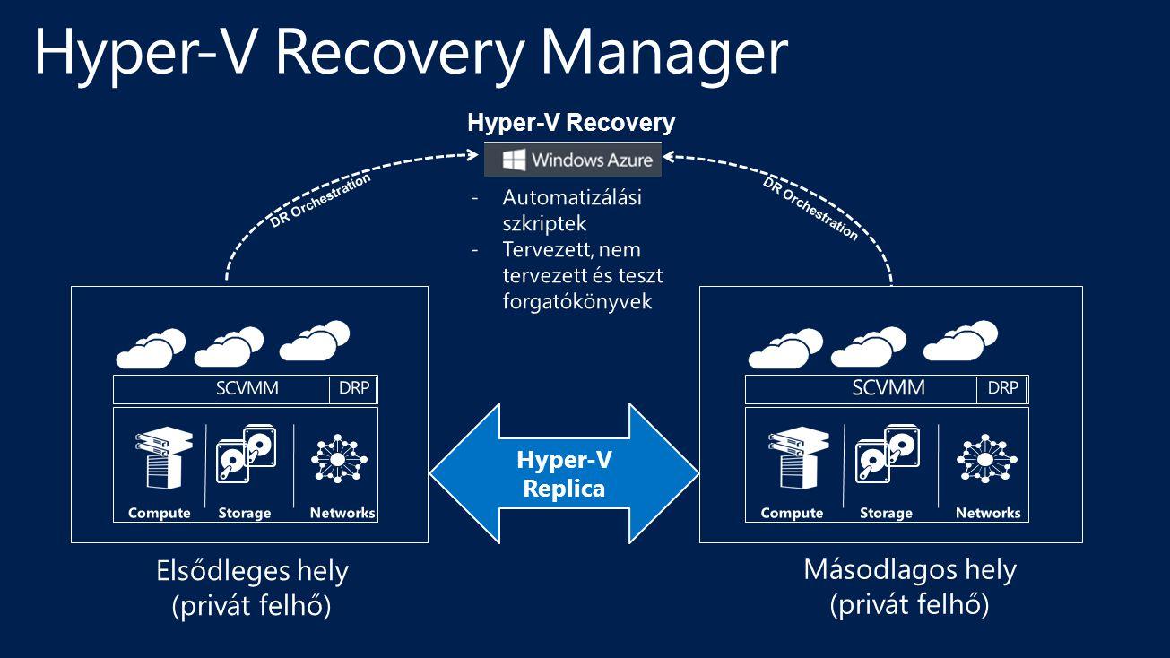 Hyper-V Recovery Service DR Orchestration Hyper-V Replica