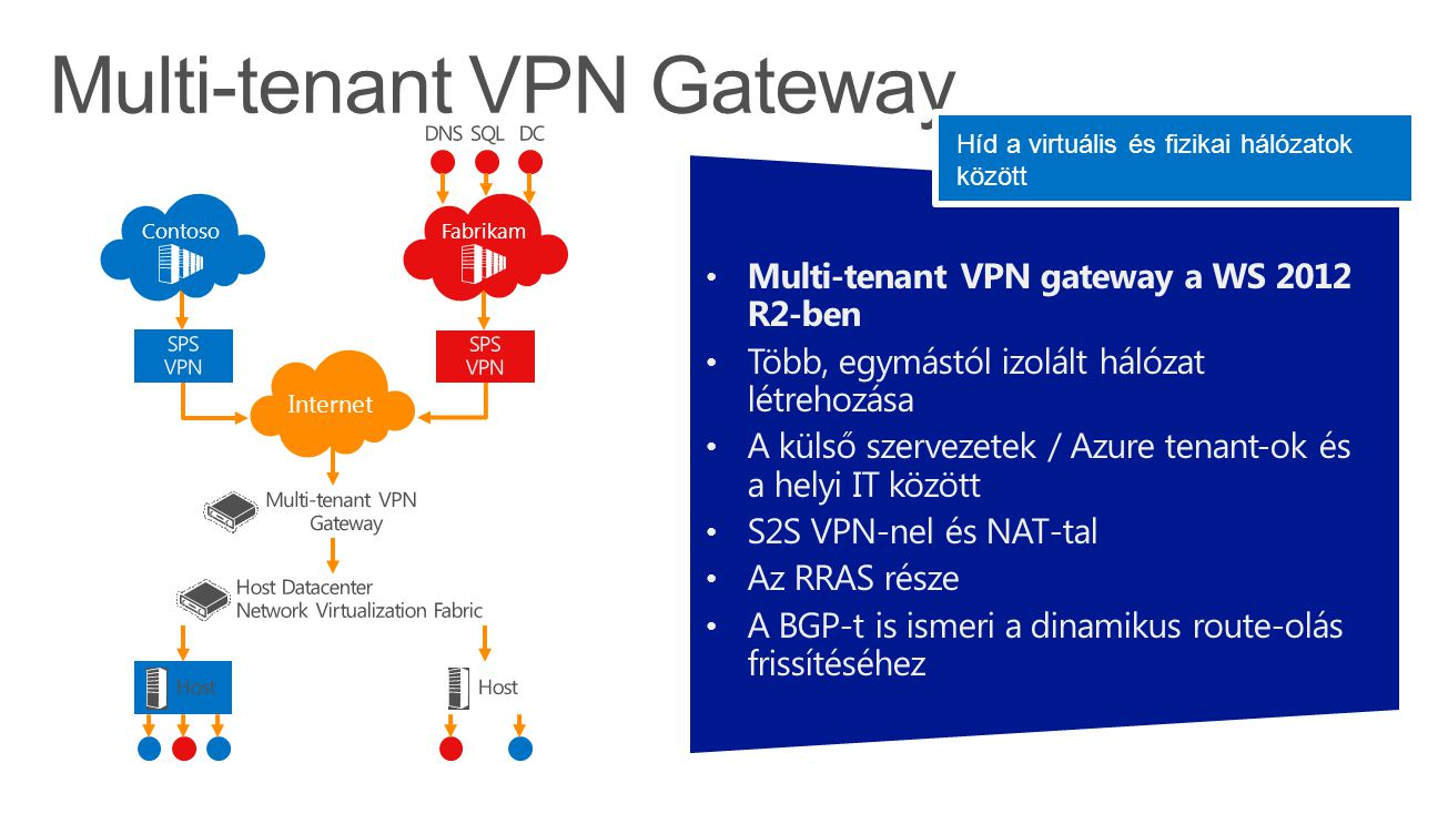 Multi-tenant VPN gateway a WS 2012 R2-ben Több, egymástól izolált hálózat létrehozása A külső szervezetek / Azure tenant-ok és a helyi IT között S2S VPN-nel és NAT-tal Az RRAS része A BGP-t is ismeri a dinamikus route-olás frissítéséhez Internet FabrikamContoso Híd a virtuális és fizikai hálózatok között