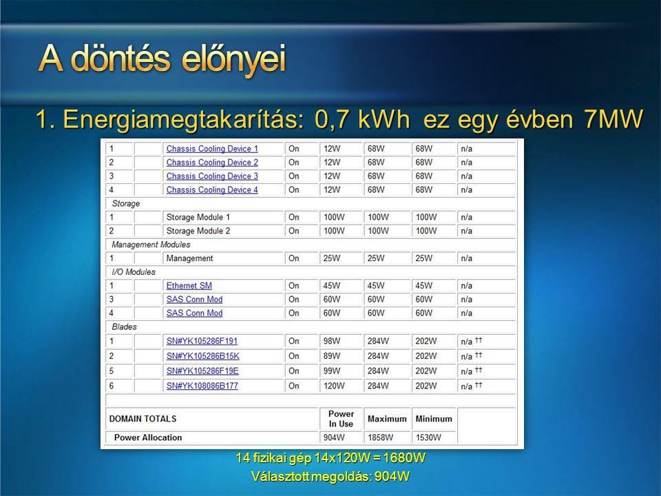 1. Energiamegtakarítás: 0,7 kWh ez egy évben 7MW 14 fizikai gép 14x120W = 1680W Választott megoldás: 904W