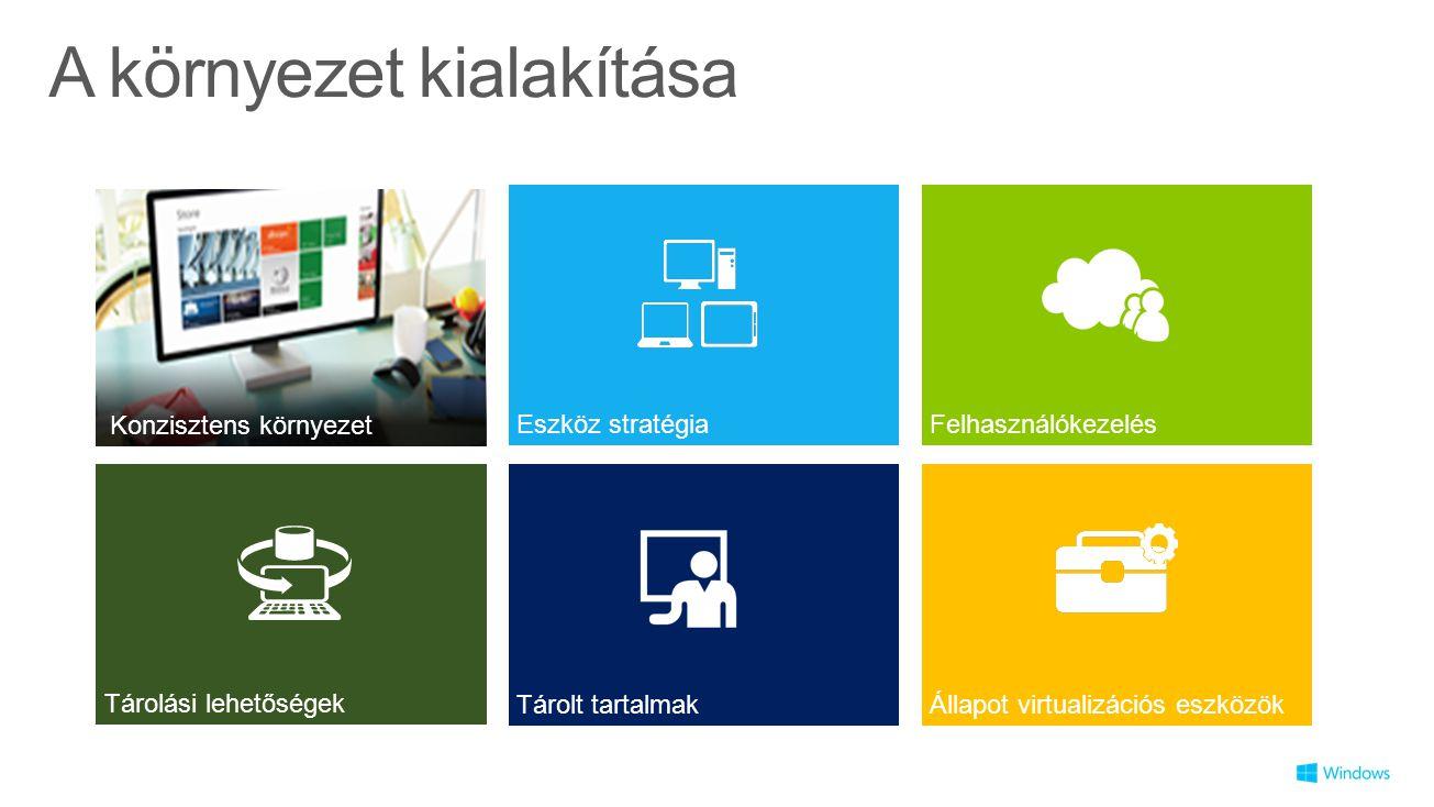 A környezet kialakítása Tárolt tartalmak Tárolási lehetőségek Felhasználókezelés Állapot virtualizációs eszközök Eszköz stratégia Konzisztens környeze