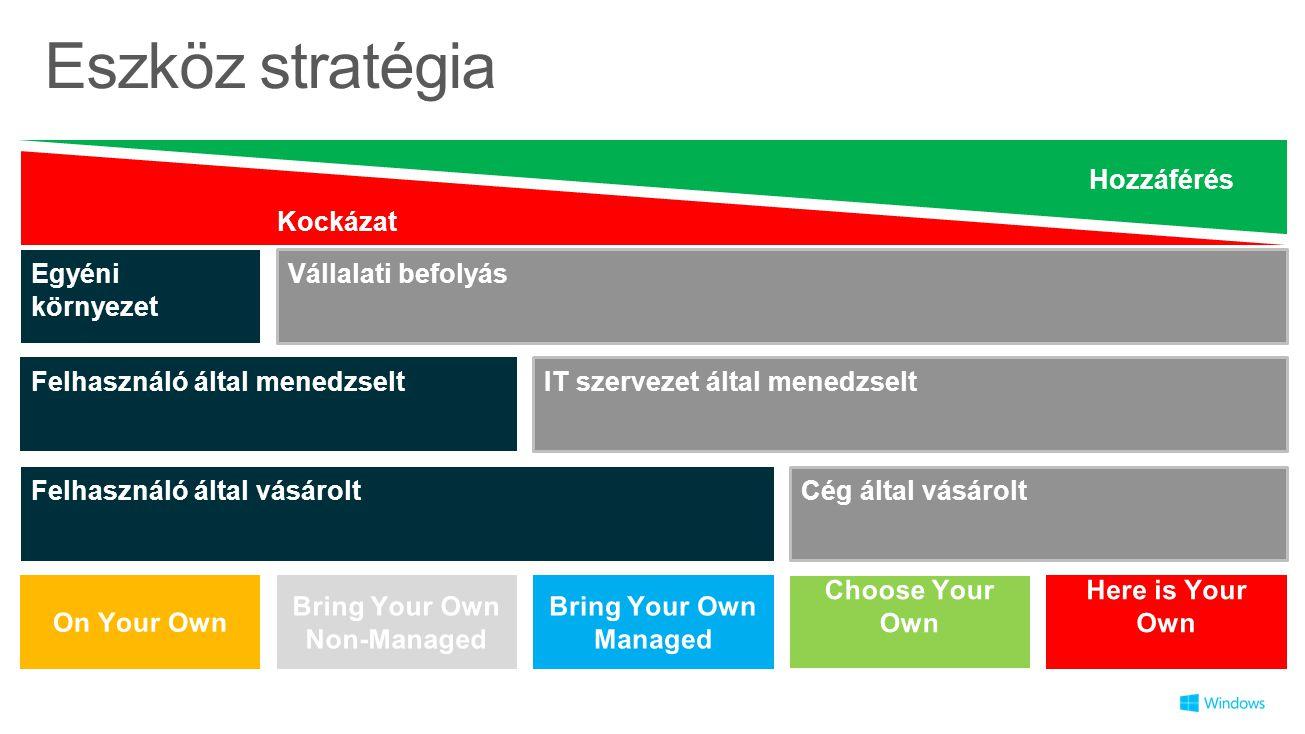 Eszköz stratégia Felhasználó által vásárolt Cég által vásárolt Felhasználó által menedzselt IT szervezet által menedzselt Egyéni környezet Vállalati befolyás Kockázat Hozzáférés