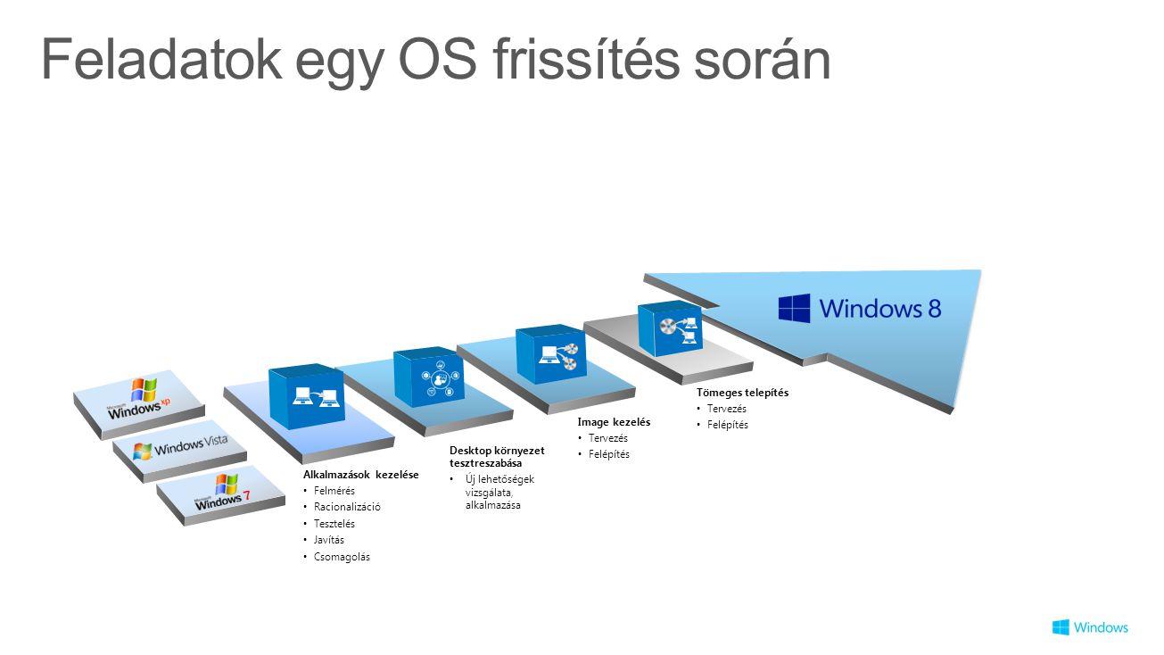 Feladatok egy OS frissítés során Alkalmazások kezelése Felmérés Racionalizáció Tesztelés Javítás Csomagolás Image kezelés Tervezés Felépítés Tömeges telepítés Tervezés Felépítés Desktop környezet tesztreszabása Új lehetőségek vizsgálata, alkalmazása