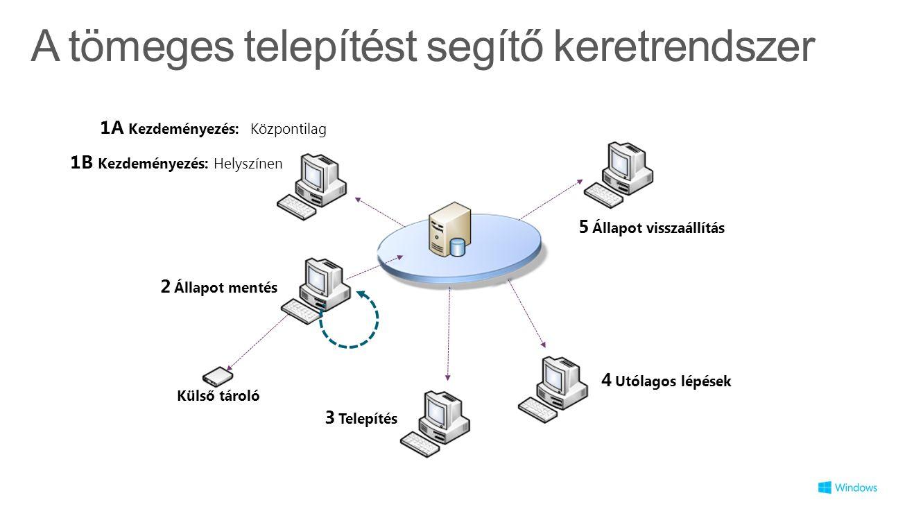 A tömeges telepítést segítő keretrendszer 1B Kezdeményezés: Helyszínen 2 Állapot mentés 3 Telepítés 4 Utólagos lépések 5 Állapot visszaállítás Configuration Manager 2012 + MDT 2012 Külső tároló 1.