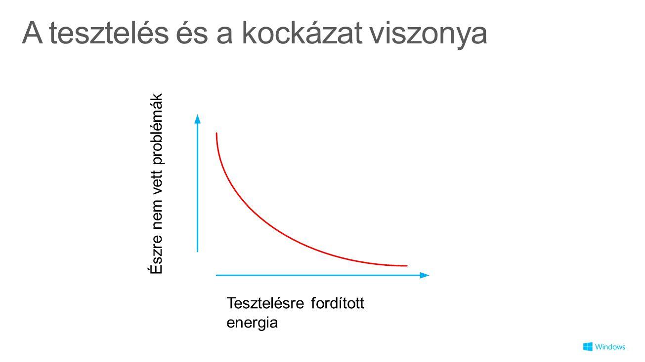 A tesztelés és a kockázat viszonya Tesztelésre fordított energia Észre nem vett problémák