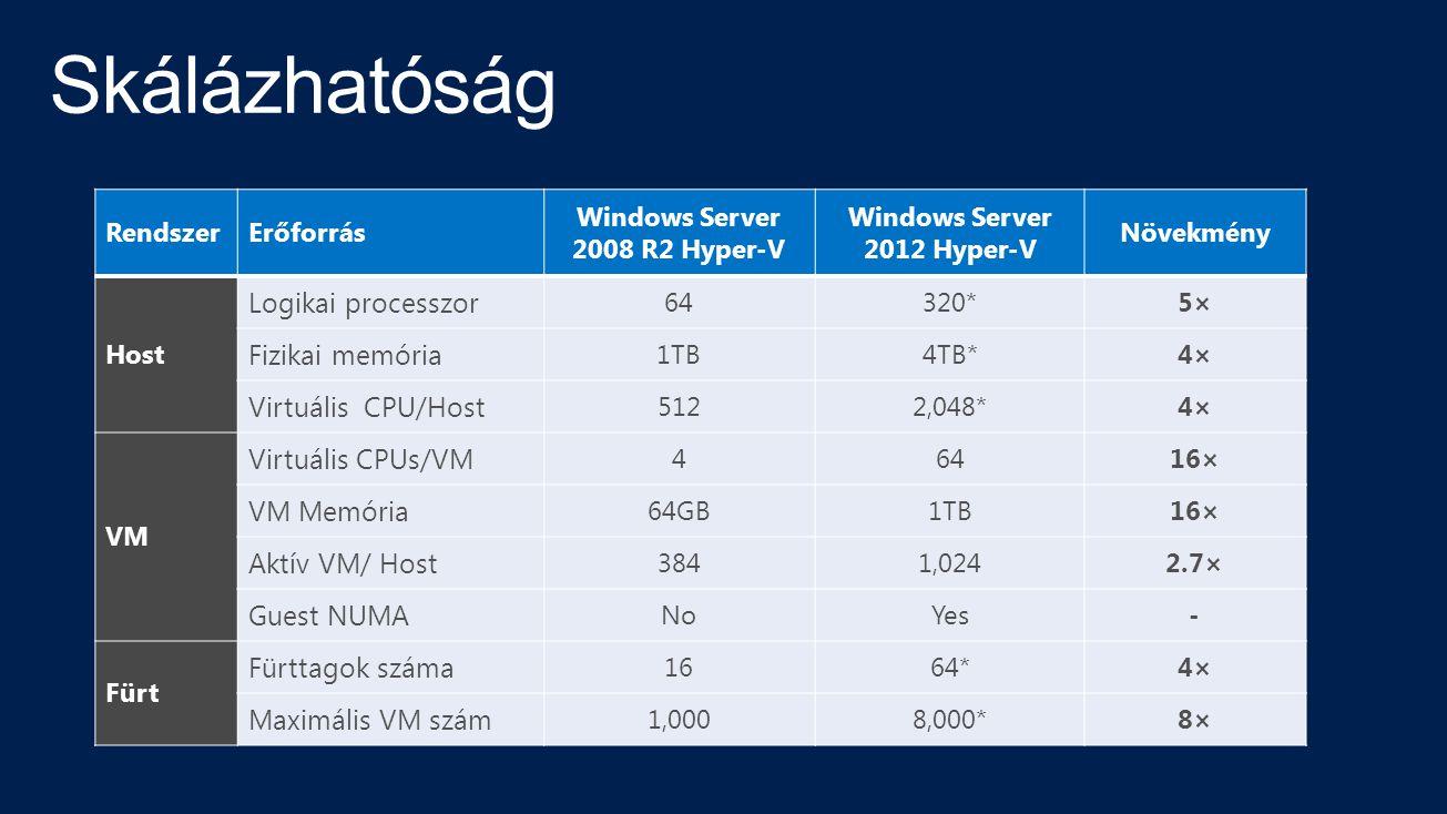 RendszerErőforrás Windows Server 2008 R2 Hyper-V Windows Server 2012 Hyper-V Növekmény Host Logikai processzor 64320*5× Fizikai memória 1TB4TB*4× Virtuális CPU/Host 5122,048*4× VM Virtuális CPUs/VM 46416× VM Memória 64GB1TB16× Aktív VM/ Host 3841,0242.7× Guest NUMA NoYes- Fürt Fürttagok száma 1664*4× Maximális VM szám 1,0008,000*8×8×