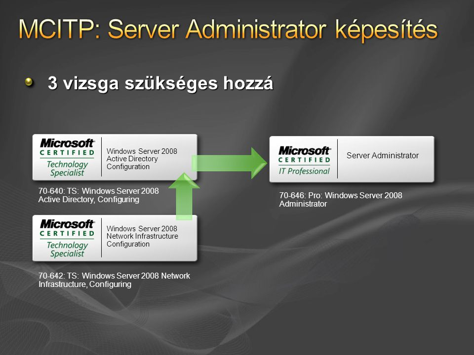 3 vizsga szükséges hozzá Windows Server 2008 Active Directory Configuration 70-640: TS: Windows Server 2008 Active Directory, Configuring Windows Server 2008 Network Infrastructure Configuration 70-642: TS: Windows Server 2008 Network Infrastructure, Configuring Server Administrator 70-646: Pro: Windows Server 2008 Administrator