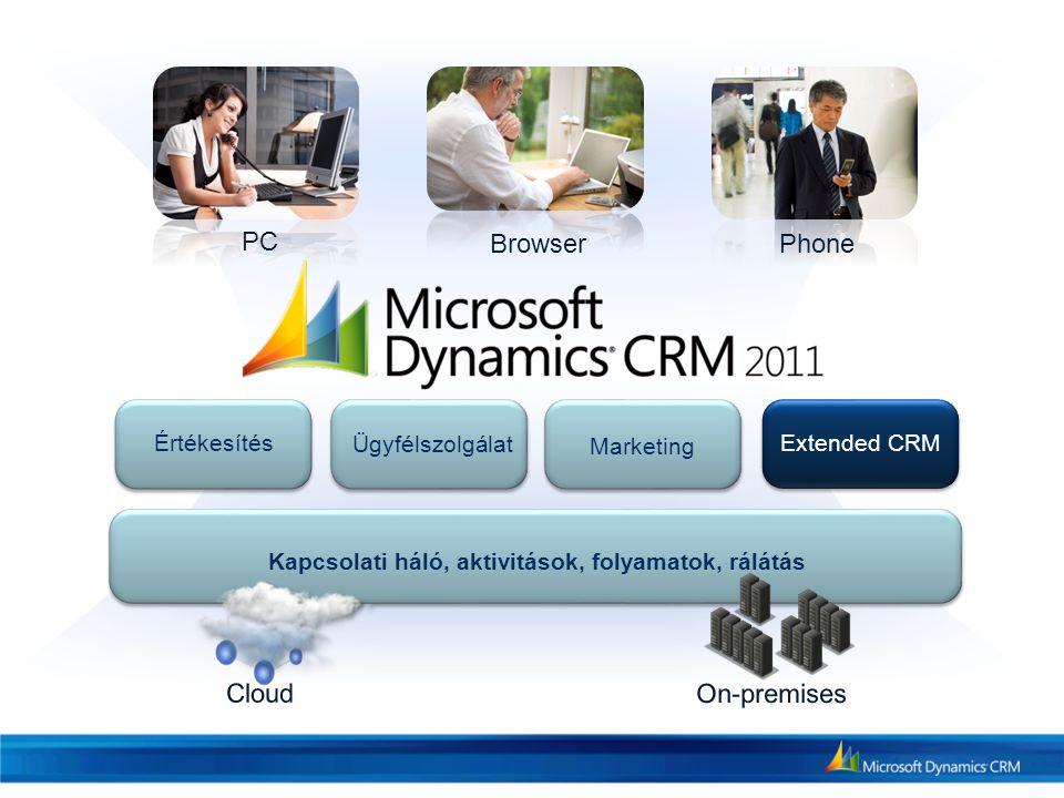 Értékesítés Ügyfélszolgálat Marketing Extended CRM Kapcsolati háló, aktivitások, folyamatok, rálátás PC BrowserPhone