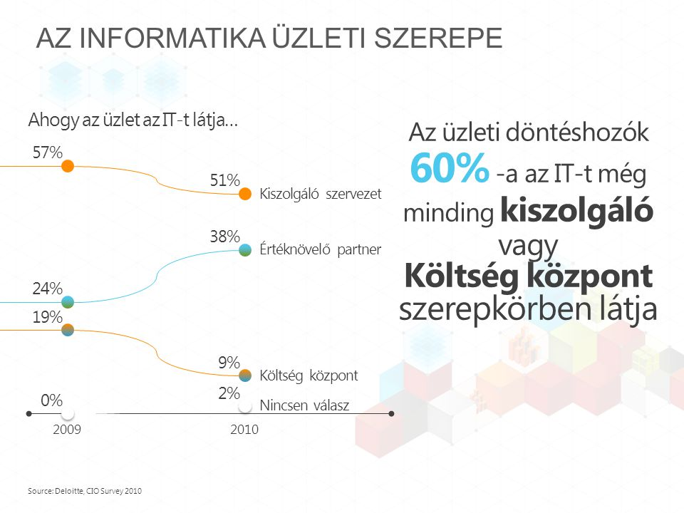 AZ INFORMATIKA ÜZLETI SZEREPE Ahogy az üzlet az IT-t látja… Source: Deloitte, CIO Survey 2010 kiszolgáló Az üzleti döntéshozók 60% -a az IT-t még minding kiszolgáló vagy Költség központKöltség központ szerepkörben látja 57% 24% 19% 51% 38% 9% 20092010 Kiszolgáló szervezet Értéknövelő partner Költség központ 0% 2% Nincsen válasz