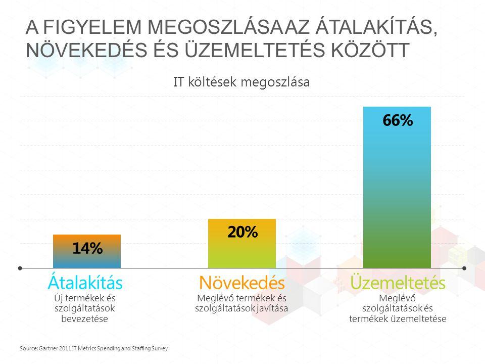 14% A FIGYELEM MEGOSZLÁSA AZ ÁTALAKÍTÁS, NÖVEKEDÉS ÉS ÜZEMELTETÉS KÖZÖTT IT költések megoszlása Source: Gartner 2011 IT Metrics Spending and Staffing Survey