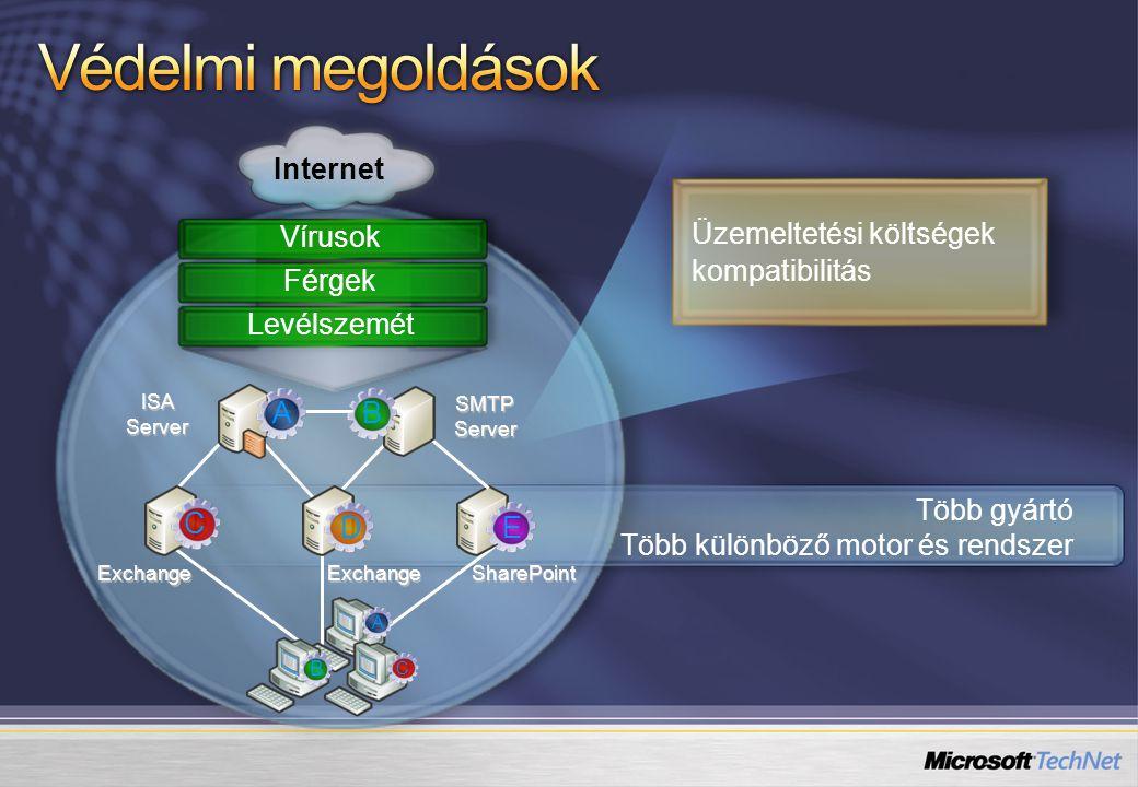 Üzemeltetési költségek kompatibilitás SharePoint ISA Server SMTP Server Internet Vírusok ExchangeExchange Több gyártó Több különböző motor és rendszer Férgek Levélszemét AB C A E D B C