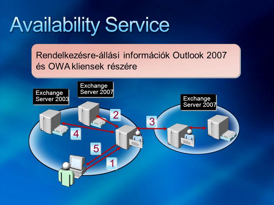 Rendelkezésre-állási információk Outlook 2007 és OWA kliensek részére Exchange Server 2007 Exchange Server 2007 Exchange Server 2007 Exchange Server 2007 Exchange Server 2003 Exchange Server 2003 1 1 5 5 4 4 3 3 2 2