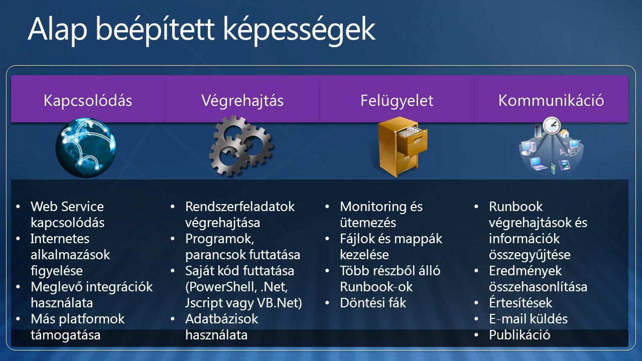 Kapcsolódás Végrehajtás Felügyelet Kommunikáció Web Service kapcsolódás Internetes alkalmazások figyelése Meglevő integrációk használata Más platformok támogatása Rendszerfeladatok végrehajtása Programok, parancsok futtatása Saját kód futtatása (PowerShell,.Net, Jscript vagy VB.Net) Adatbázisok használata Monitoring és ütemezés Fájlok és mappák kezelése Több részből álló Runbook-ok Döntési fák Runbook végrehajtások és információk összegyűjtése Eredmények összehasonlítása Értesítések E-mail küldés Publikáció