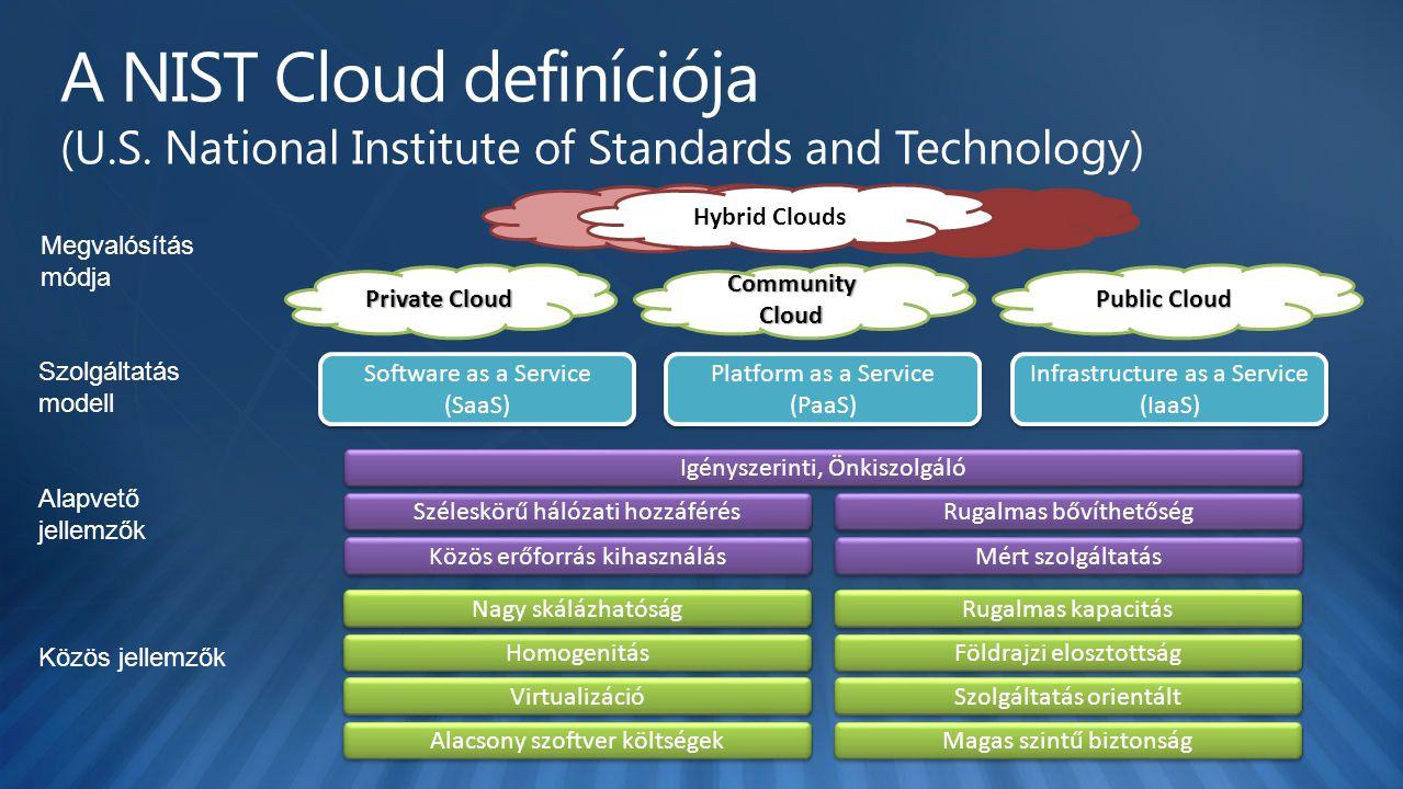 CommunityCloud Private Cloud Public Cloud Hybrid Clouds Megvalósítás módja Szolgáltatás modell Alapvető jellemzők Közös jellemzők Software as a Service (SaaS) Platform as a Service (PaaS) Infrastructure as a Service (IaaS) Közös erőforrás kihasználás Széleskörű hálózati hozzáférés Rugalmas bővíthetőség Mért szolgáltatás Igényszerinti, Önkiszolgáló Alacsony szoftver költségek Virtualizáció Szolgáltatás orientált Magas szintű biztonság Homogenitás Nagy skálázhatóság Rugalmas kapacitás Földrajzi elosztottság