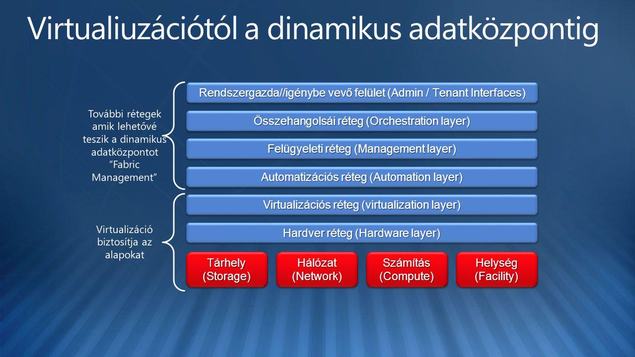 Tárhely (Storage) Számítás (Compute) Hálózat (Network) Helység (Facility) Felügyeleti réteg (Management layer) Virtualizációs réteg (virtualization layer) Összehangolsái réteg (Orchestration layer) Automatizációs réteg (Automation layer) Hardver réteg (Hardware layer) Rendszergazda//igénybe vevő felület (Admin / Tenant Interfaces)