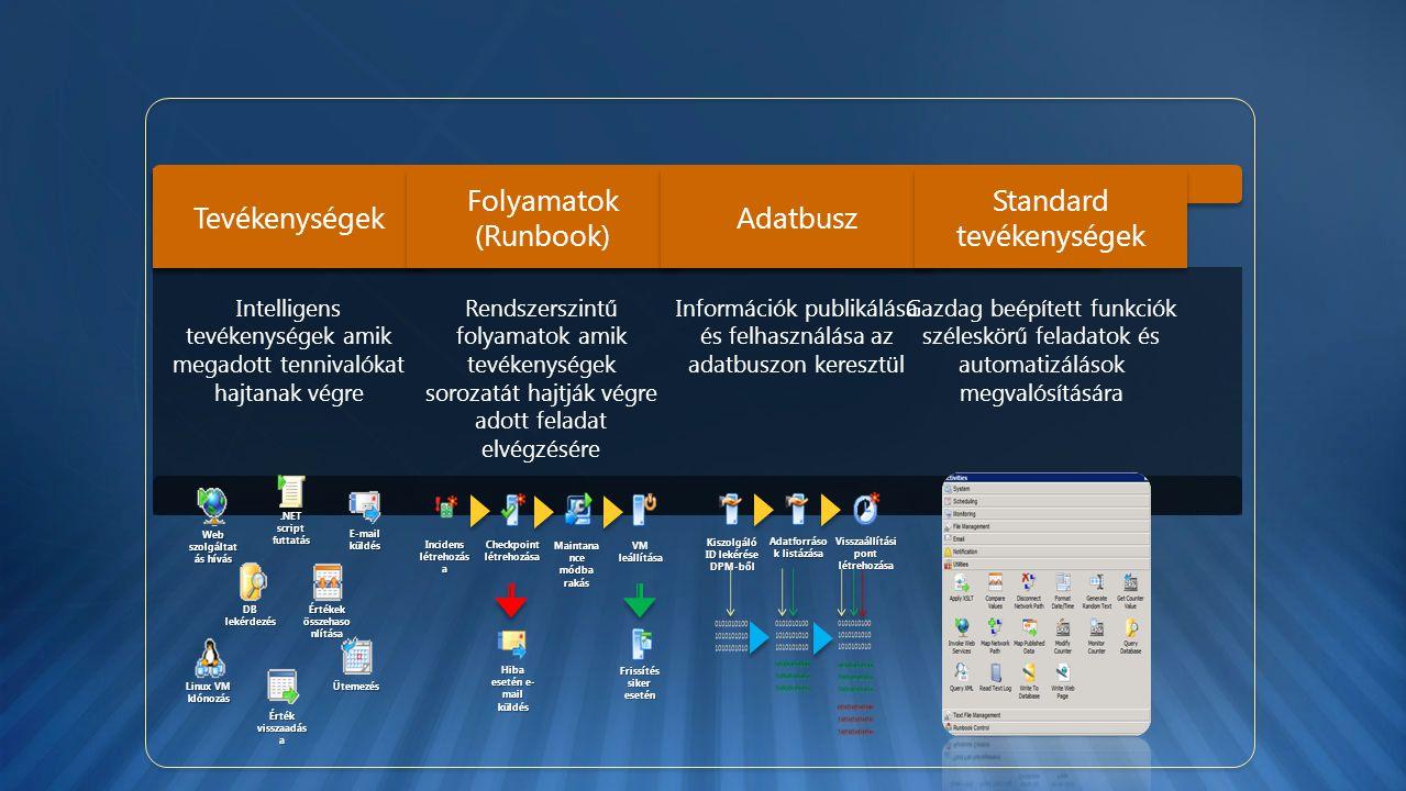 Tevékenységek Folyamatok (Runbook) Adatbusz Standard tevékenységek Web szolgáltat ás hívás Értékek összehaso nlítása E-mail küldés DB lekérdezés.NET script futtatás Kiszolgáló ID lekérése DPM-ből Adatforráso k listázása Visszaállítási pont létrehozása Incidens létrehozás a Checkpoint létrehozása Maintana nce módba rakás VM leállítása Hiba esetén e- mail küldés Frissítés siker esetén Linux VM klónozás Érték visszaadás a Ütemezés Intelligens tevékenységek amik megadott tennivalókat hajtanak végre Rendszerszintű folyamatok amik tevékenységek sorozatát hajtják végre adott feladat elvégzésére Információk publikálása és felhasználása az adatbuszon keresztül Gazdag beépített funkciók széleskörű feladatok és automatizálások megvalósítására