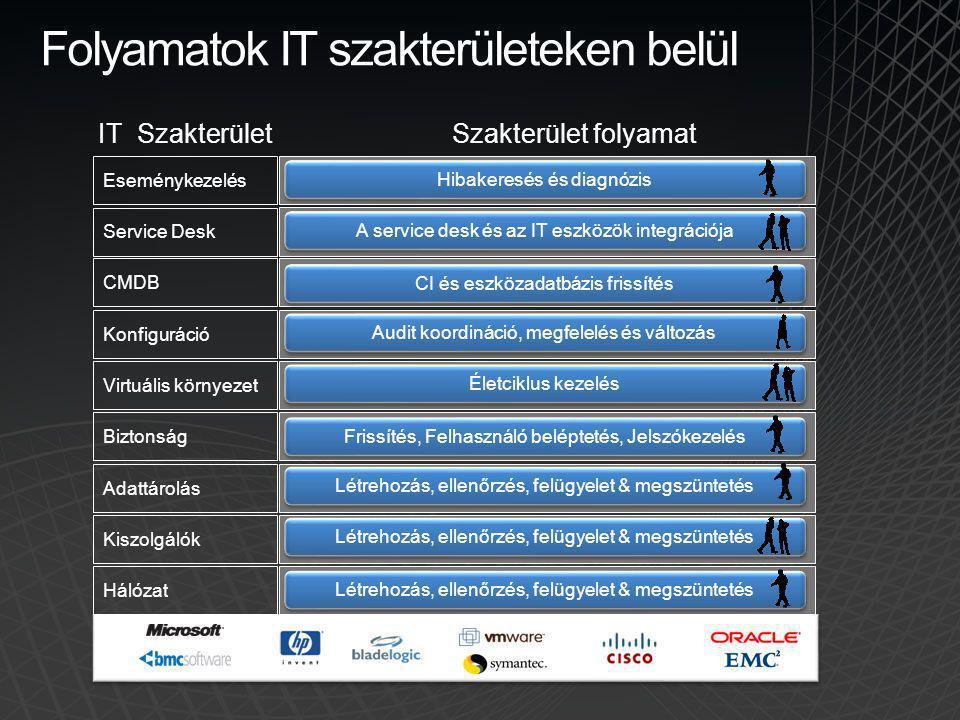 Eseménykezelés Service Desk CMDB Konfiguráció Virtuális környezet Biztonság Adattárolás Kiszolgálók Hálózat Folyamatok IT szakterületeken belül Hibake