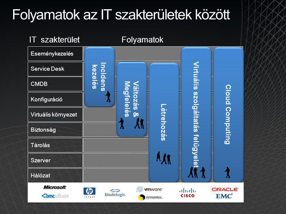 Eseménykezelés Service Desk CMDB Konfiguráció Virtuális környezet Biztonság Tárolás Szerver Hálózat Folyamatok az IT szakterületek között IT szakterül
