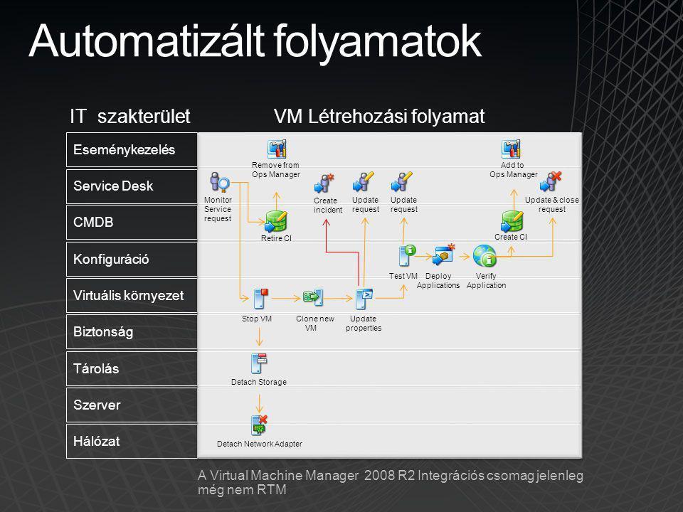 Eseménykezelés Service Desk CMDB Konfiguráció Virtuális környezet Biztonság Tárolás Szerver Hálózat Automatizált folyamatok IT szakterület VM Létrehoz