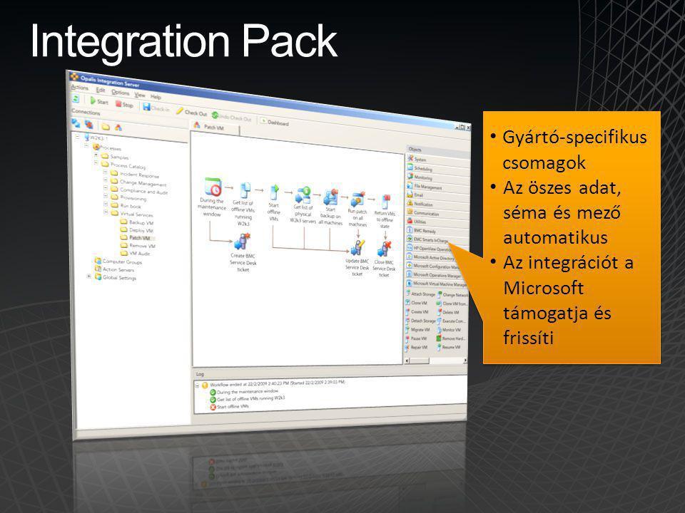 Integration Pack Gyártó-specifikus csomagok Az öszes adat, séma és mező automatikus Az integrációt a Microsoft támogatja és frissíti Gyártó-specifikus