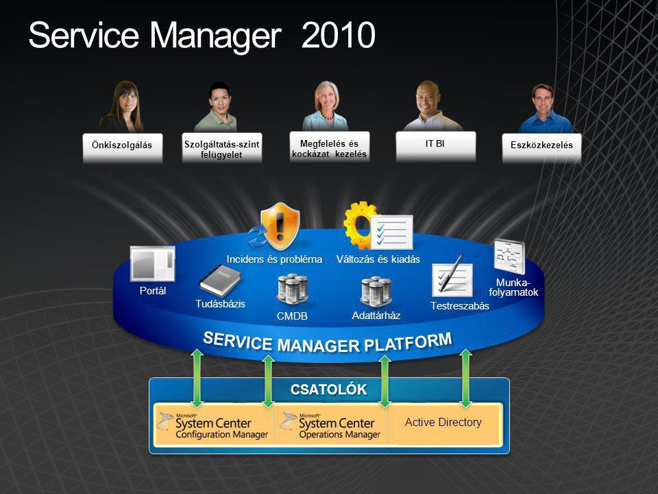 CSATOLÓKCSATOLÓK Eszközkezelés Önkiszolgálás IT BI Szolgáltatás-szint felügyelet Megfelelés és kockázat kezelés Service Manager 2010 Automate and Depl