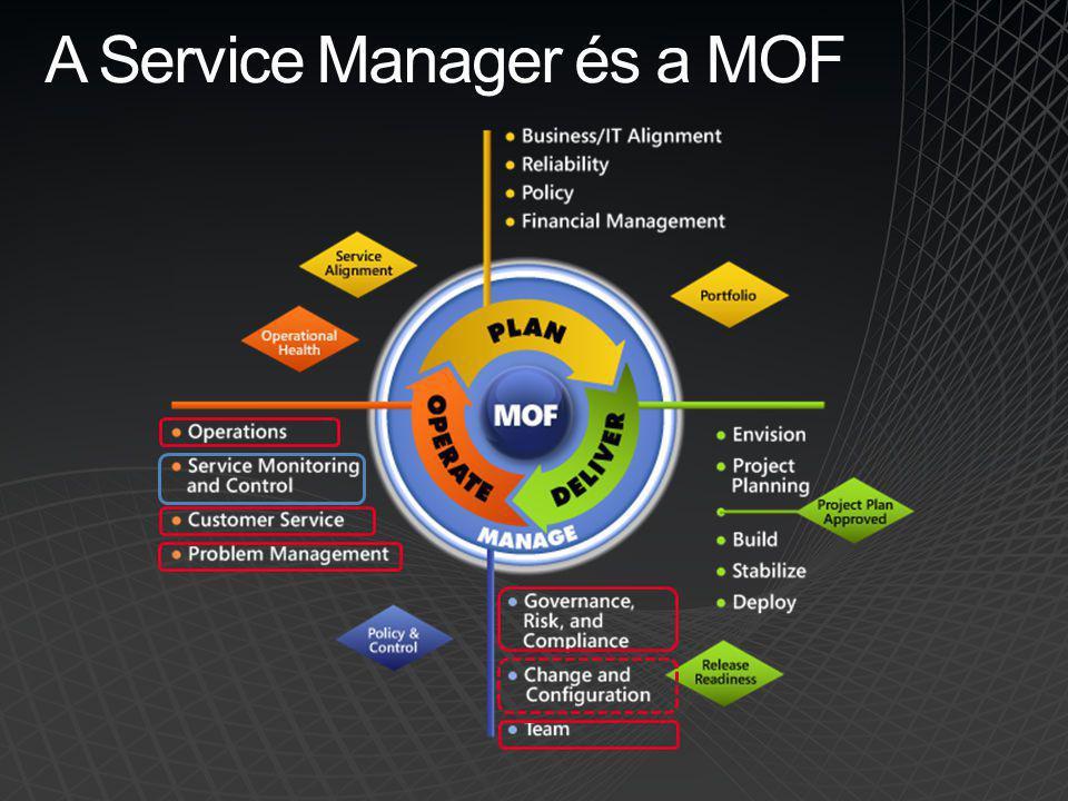 A Service Manager és a MOF
