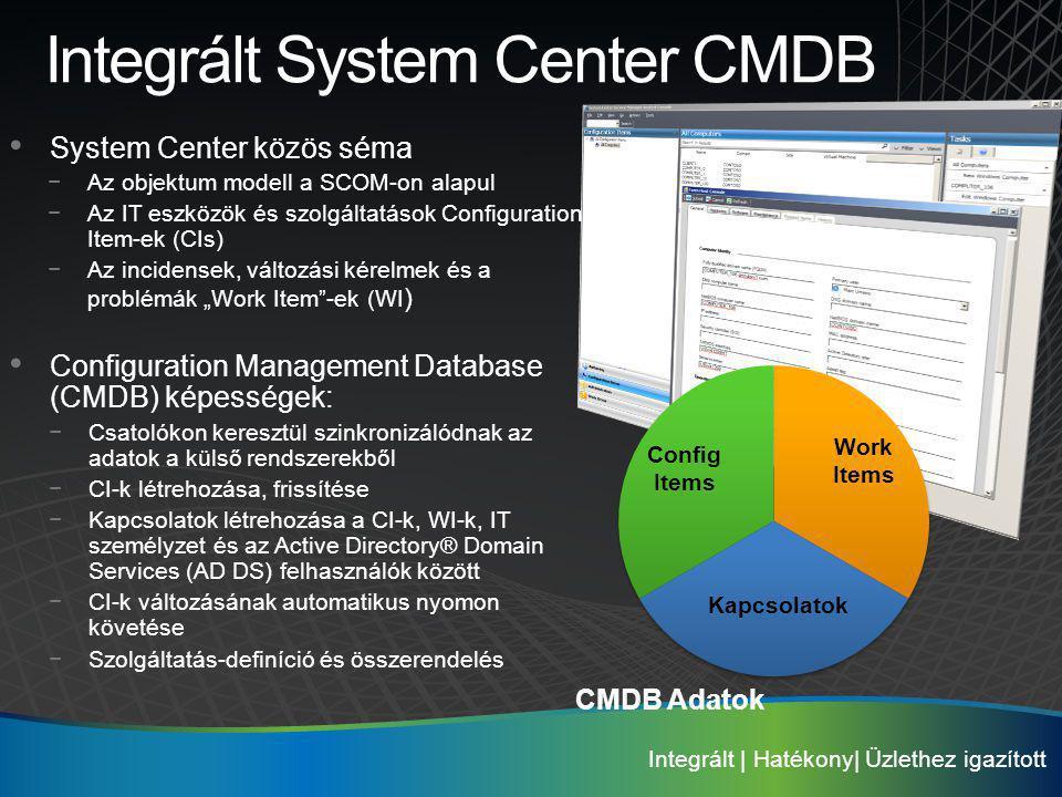 Integrált System Center CMDB System Center közös séma −Az objektum modell a SCOM-on alapul −Az IT eszközök és szolgáltatások Configuration Item-ek (CI
