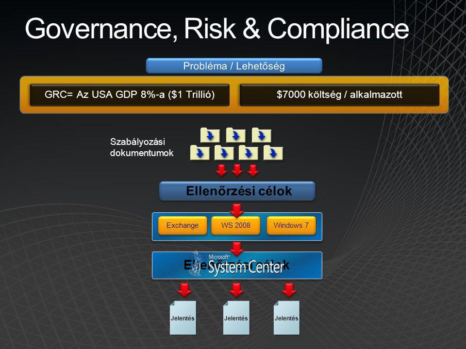 Exchange WS 2008 Windows 7 Szabályozási dokumentumok Governance, Risk & Compliance GRC= Az USA GDP 8%-a ($1 Trillió) $7000 költség / alkalmazott Jelen