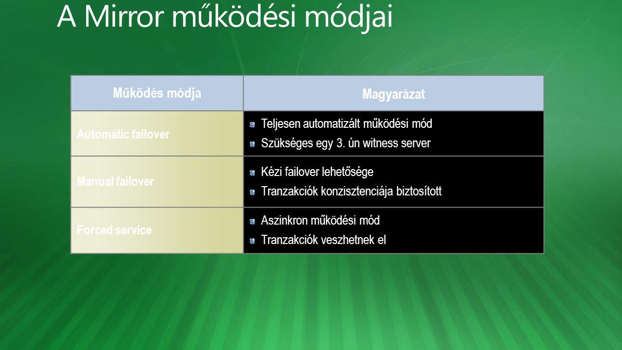 Működés módja Magyarázat Automatic failover Teljesen automatizált működési mód Szükséges egy 3. ún witness server Manual failover Kézi failover lehető