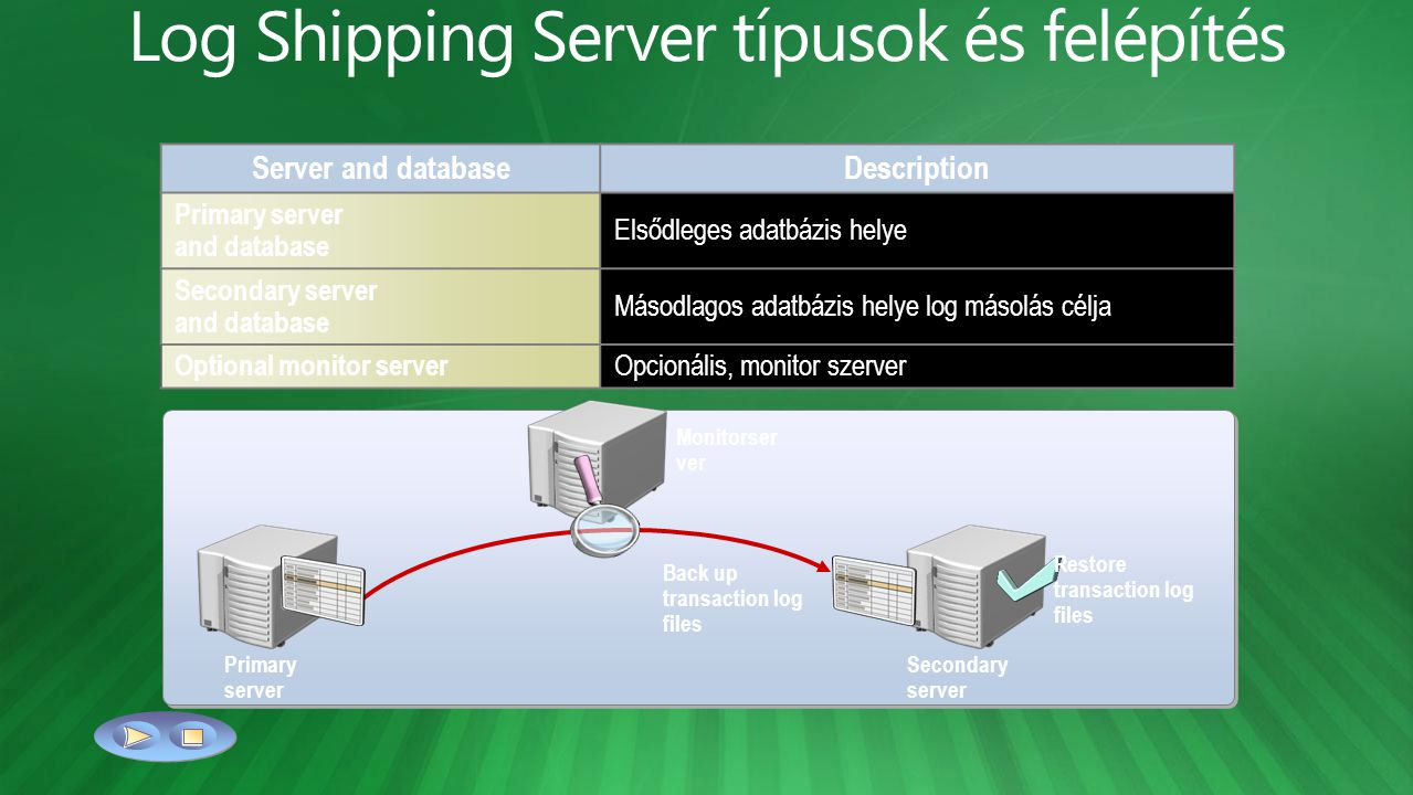 Secondary server Server and databaseDescription Primary server and database Elsődleges adatbázis helye Secondary server and database Másodlagos adatbázis helye log másolás célja Optional monitor server Opcionális, monitor szerver Primary server Back up transaction log files Restore transaction log files Monitorser ver