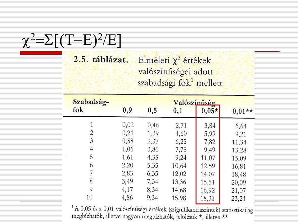 A következő évben ugyanazon faj két példányának keresztezése a következő végeredményt hozta: 1885 kerek és 512 szögletes magvú növény kelt ki.