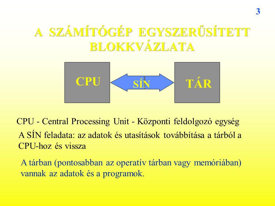 3 TÁR CPU SÍN CPU - Central Processing Unit - Központi feldolgozó egység A SÍN feladata: az adatok és utasítások továbbítása a tárból a CPU-hoz és vis