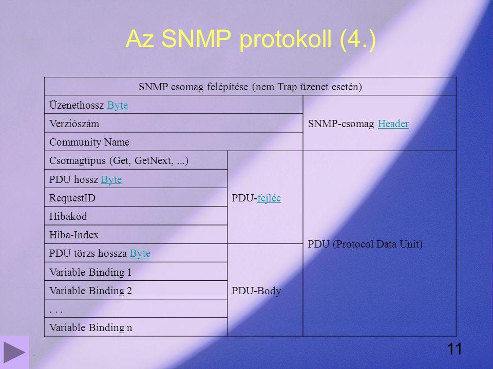 11 Az SNMP protokoll (4.) SNMP csomag felépítése (nem Trap üzenet esetén) Üzenethossz ByteByte SNMP-csomag HeaderHeader Verziószám Community Name Csomagtípus (Get, GetNext,...) PDU-fejlécfejléc PDU (Protocol Data Unit) PDU hossz ByteByte RequestID Hibakód Hiba-Index PDU törzs hossza ByteByte PDU-Body Variable Binding 1 Variable Binding 2...