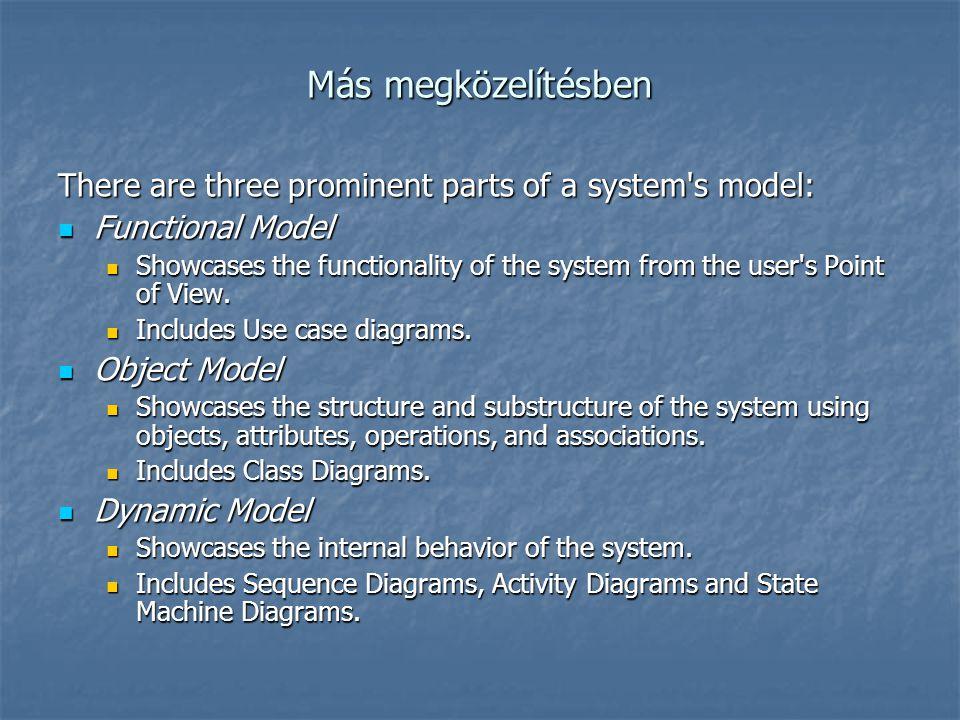 Más megközelítésben There are three prominent parts of a system's model: Functional Model Functional Model Showcases the functionality of the system f