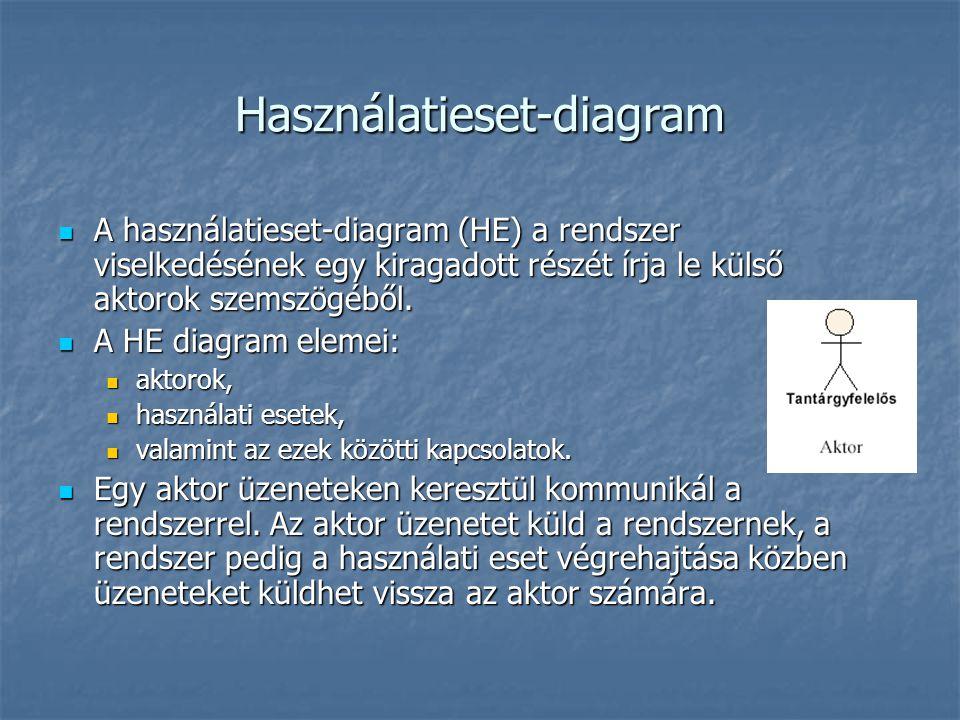 Használatieset-diagram A használatieset-diagram (HE) a rendszer viselkedésének egy kiragadott részét írja le külső aktorok szemszögéből. A használatie