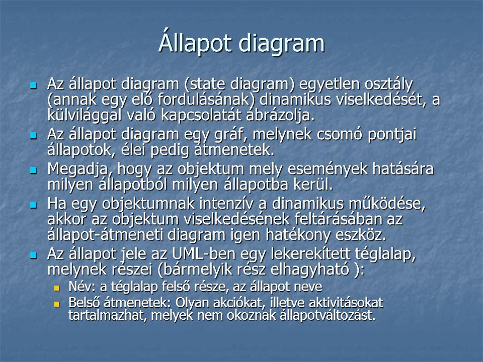Állapot diagram Az állapot diagram (state diagram) egyetlen osztály (annak egy elő fordulásának) dinamikus viselkedését, a külvilággal való kapcsolatá