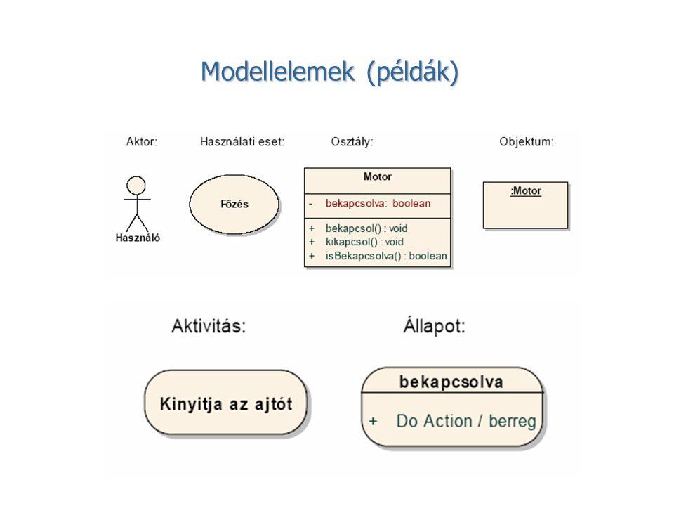 Az üzleti folyamatdiagram elemei: Folyamat Folyamat tevékenységek gyűjteménye, melyek együttes célja valamely kimenet előállítása a fogyasztó (megrendelő) vagy a piac számára.