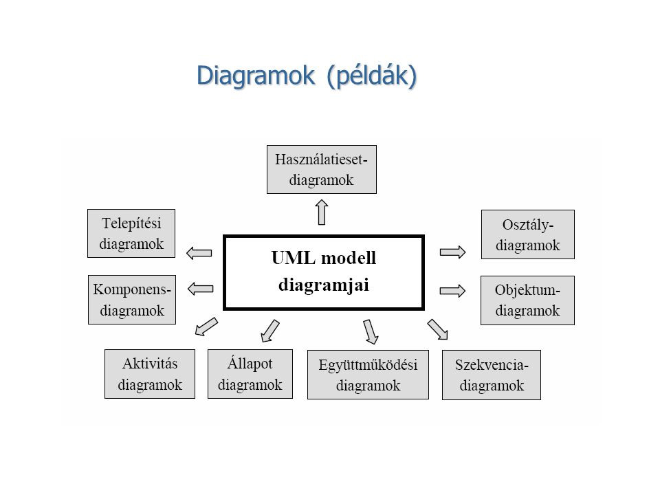 Struktúramodellezés Osztálydiagram (Class Diagram): Megadja a rendszer osztályait, és az azok közötti társítási és öröklési kapcsolatokat.