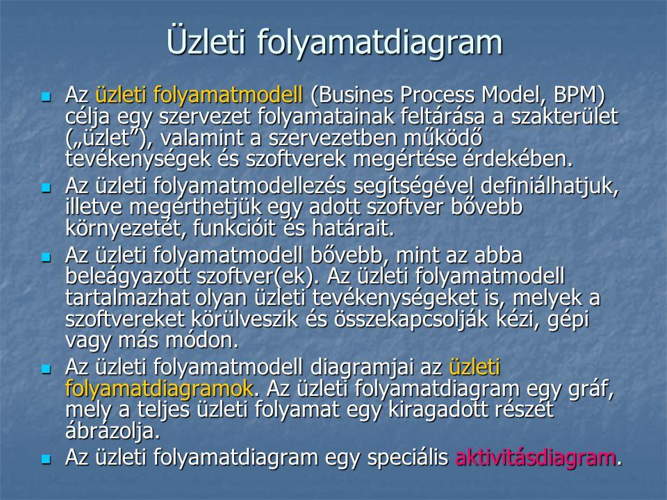 """Üzleti folyamatdiagram Az üzleti folyamatmodell (Busines Process Model, BPM) célja egy szervezet folyamatainak feltárása a szakterület (""""üzlet""""), vala"""