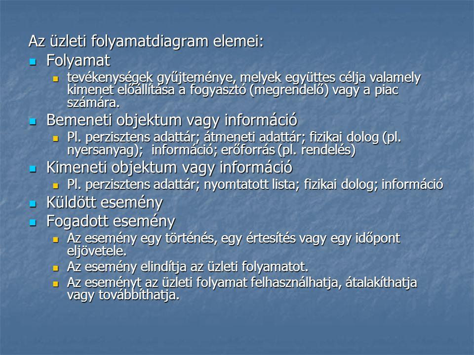 Az üzleti folyamatdiagram elemei: Folyamat Folyamat tevékenységek gyűjteménye, melyek együttes célja valamely kimenet előállítása a fogyasztó (megrend
