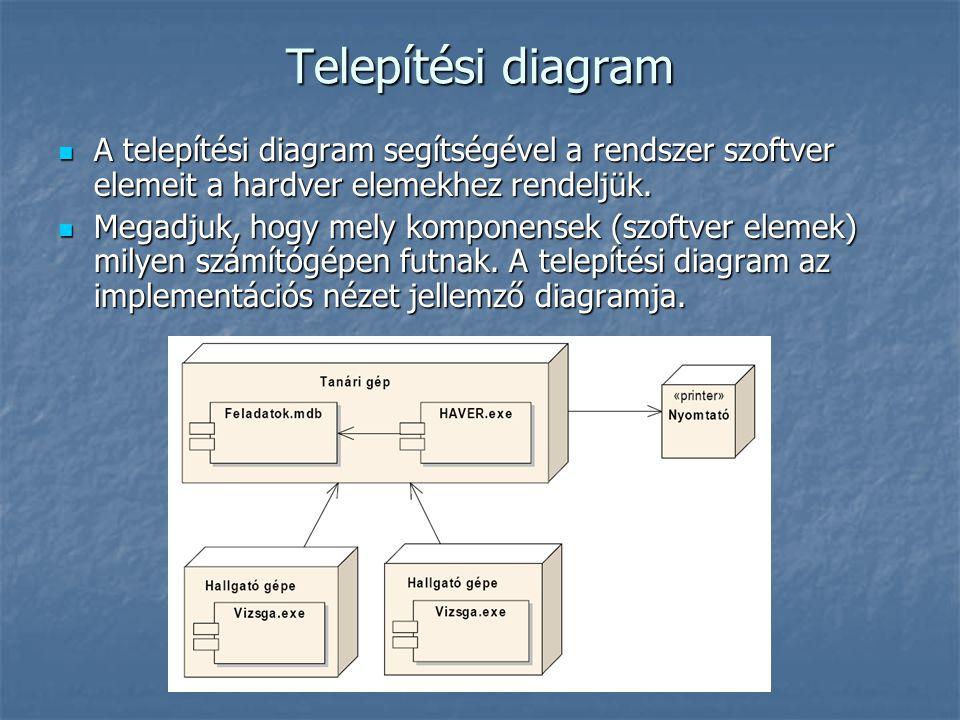 Telepítési diagram A telepítési diagram segítségével a rendszer szoftver elemeit a hardver elemekhez rendeljük. A telepítési diagram segítségével a re
