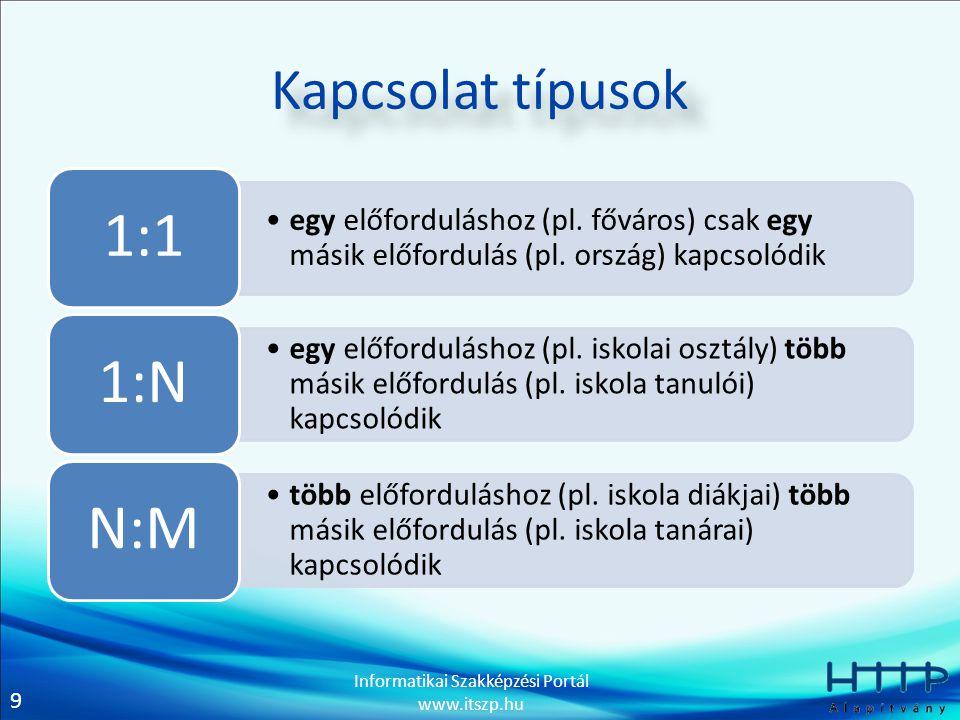 9 Informatikai Szakképzési Portál www.itszp.hu Kapcsolat típusok egy előforduláshoz (pl. főváros) csak egy másik előfordulás (pl. ország) kapcsolódik