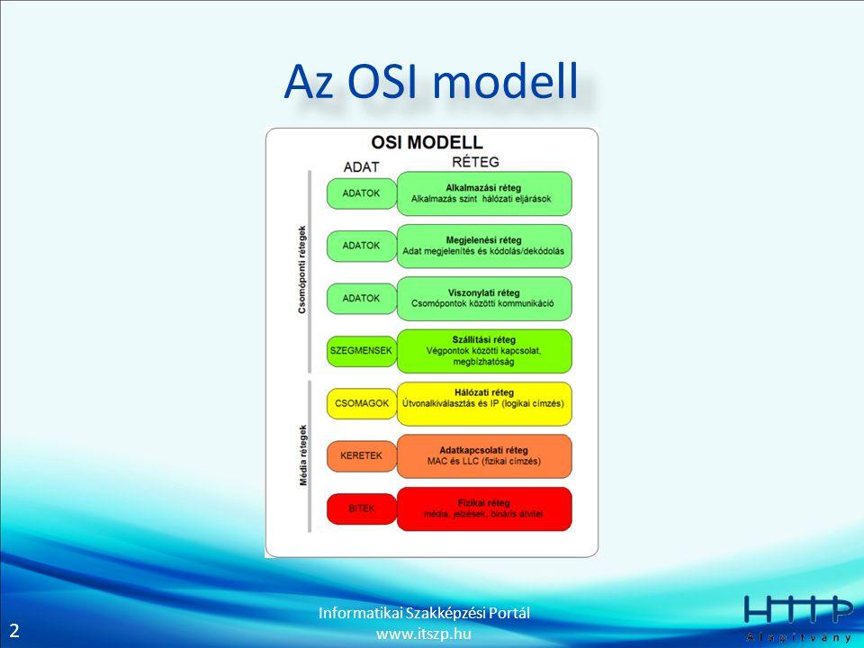 2 Informatikai Szakképzési Portál www.itszp.hu Az OSI modell