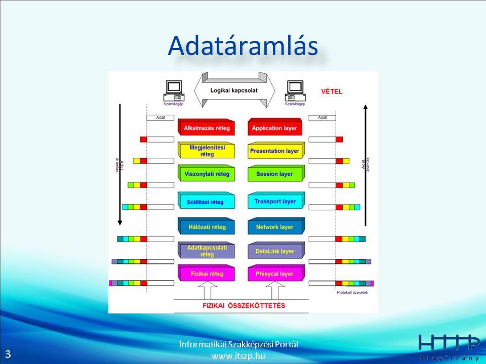 3 Informatikai Szakképzési Portál www.itszp.hu Adatáramlás
