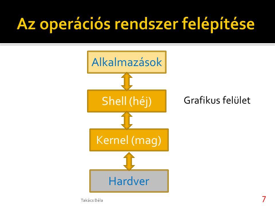 Shell (héj) Alkalmazások Kernel (mag) Hardver Grafikus felület 7 Takács Béla