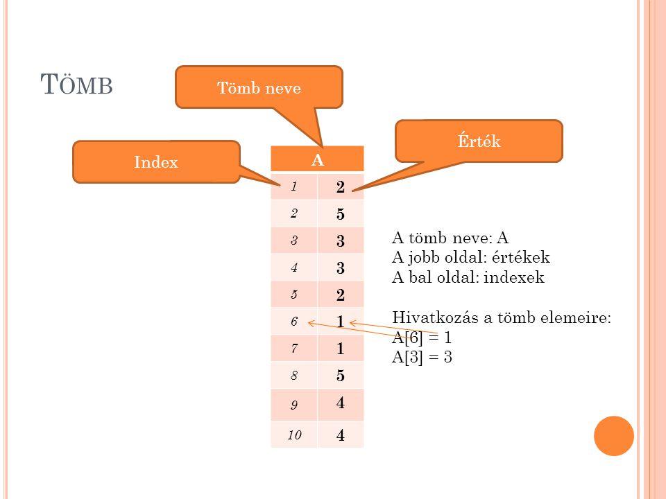 T ÖMB A 1 2 2 5 3 3 4 3 5 2 6 1 7 1 8 5 9 4 10 4 Tömb neve Érték Index A tömb neve: A A jobb oldal: értékek A bal oldal: indexek Hivatkozás a tömb ele