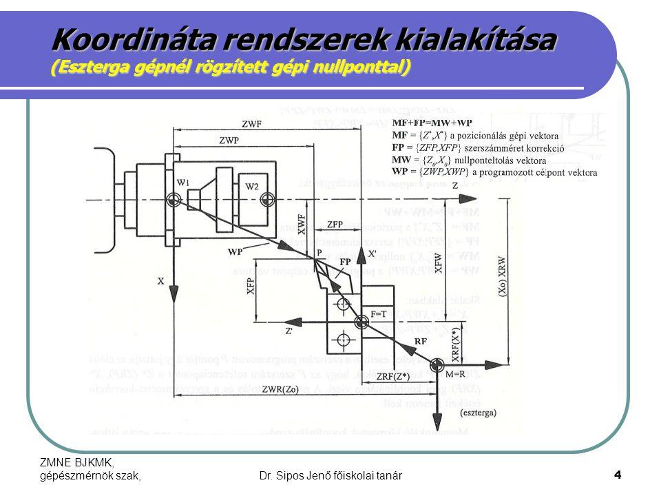 ZMNE BJKMK, gépészmérnök szak,Dr. Sipos Jenő főiskolai tanár4 Koordináta rendszerek kialakítása (Eszterga gépnél rögzített gépi nullponttal)